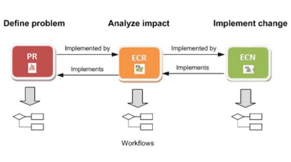 Teamcenter Produktänderungsmanagement