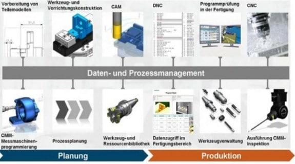 Daten- und Prozessmanagement