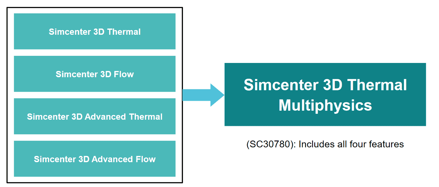 Simcenter 3D Thermal Multiphysics