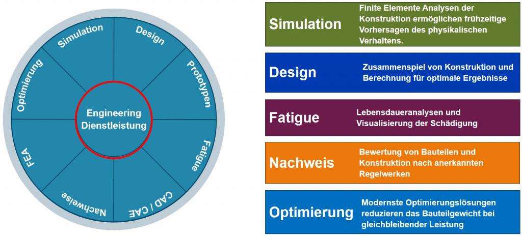 Spektrum unserer Engineering Dienstleistungen