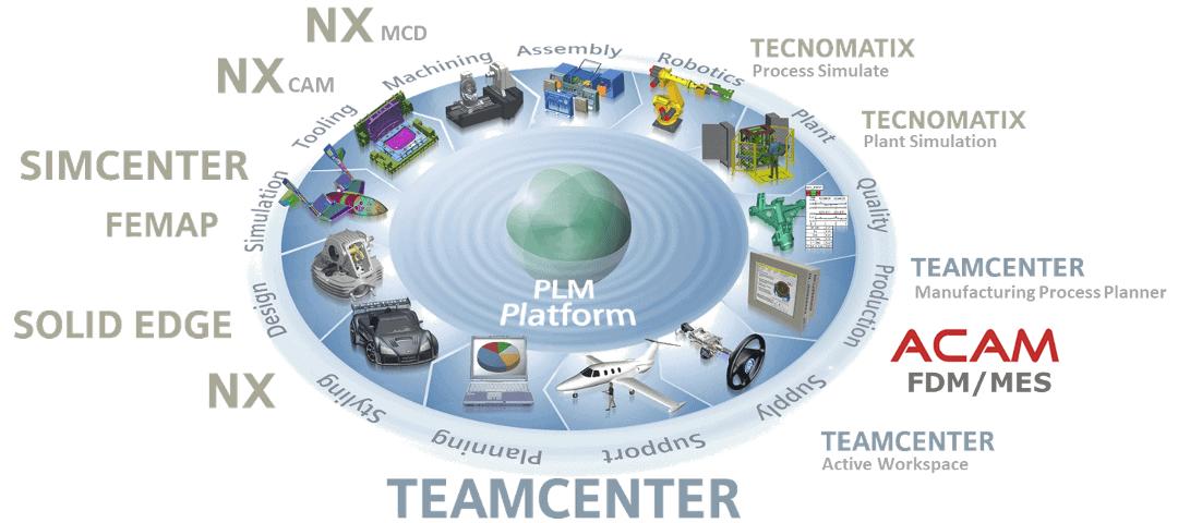 Die PLM Landschaft von ACAM Systemautomation