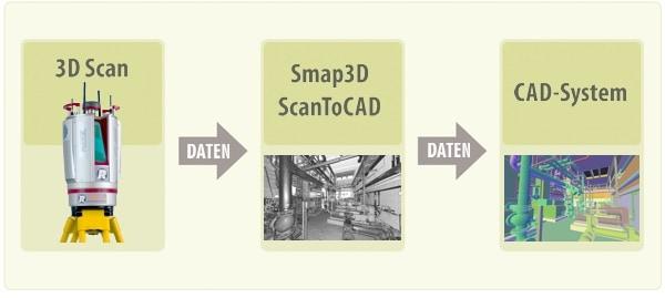 Smap 3D Scan